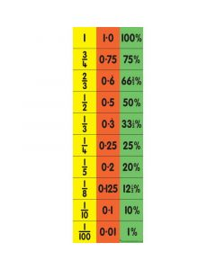Child's Equivalence Chart (Fraction, Decimal & Percentage)